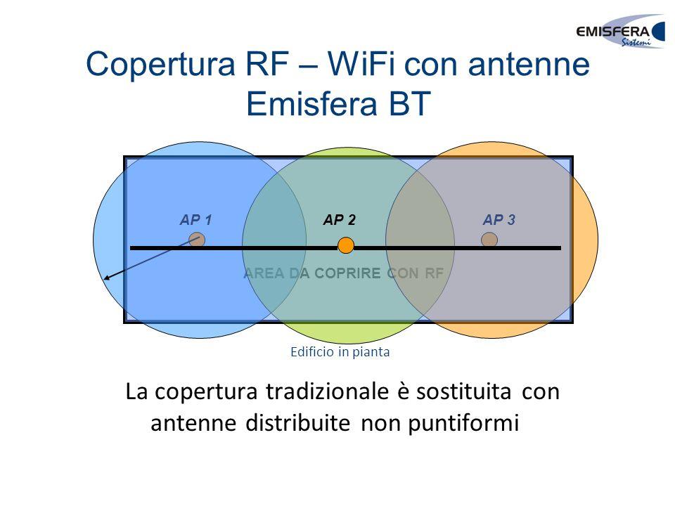 Copertura RF – WiFi con antenne Emisfera BT AREA DA COPRIRE CON RF AP 1AP 3 AP 2 La copertura tradizionale è sostituita con antenne distribuite non pu