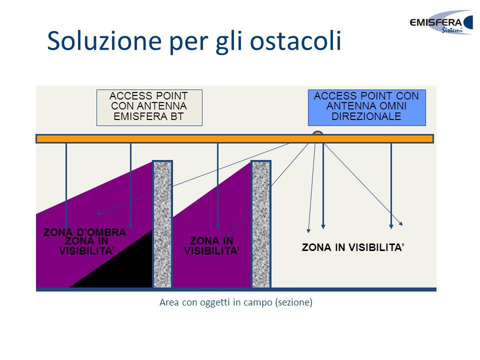 Soluzione per gli ostacoli ACCESS POINT CON ANTENNA OMNI DIREZIONALE ZONA D'OMBRA ZONA IN VISIBILITA' ACCESS POINT CON ANTENNA EMISFERA BT ZONA IN VIS