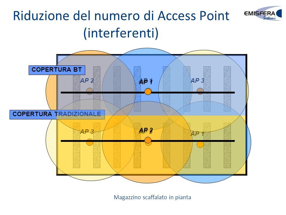 Riduzione del numero di Access Point (interferenti) AP 2 AP 3 AP 1 COPERTURA TRADIZIONALE AP 2 AP 1 AP 2 AP 1 COPERTURA BT Magazzino scaffalato in pia