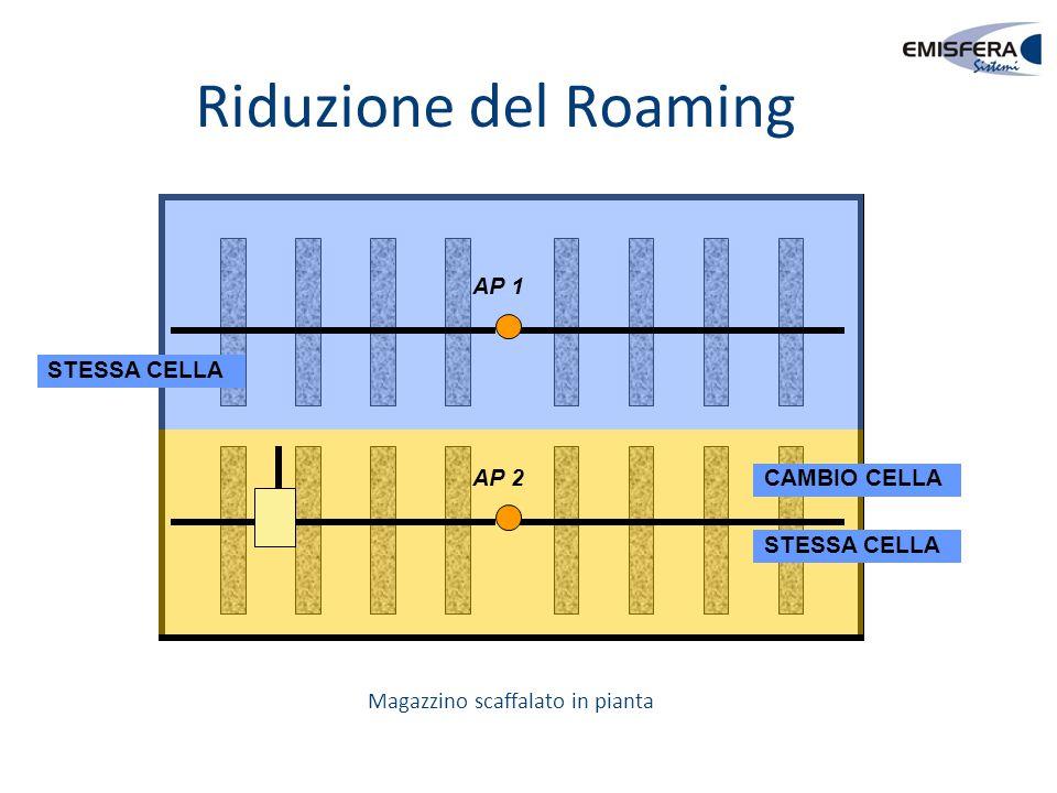 Riduzione del Roaming AP 2 AP 1 STESSA CELLA CAMBIO CELLA STESSA CELLA Magazzino scaffalato in pianta
