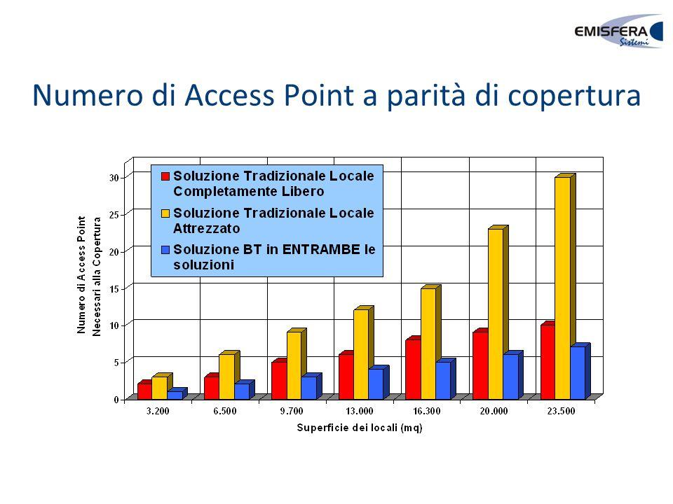 Numero di Access Point a parità di copertura