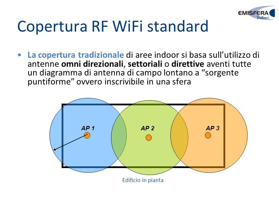 Copertura RF WiFi standard AP 1 AP 2 AP 3 La copertura tradizionale di aree indoor si basa sull'utilizzo di antenne omni direzionali, settoriali o dir