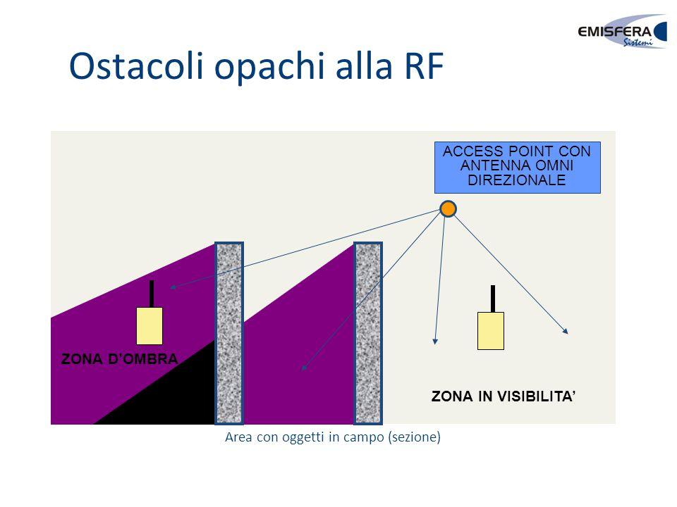 Ostacoli opachi alla RF ACCESS POINT CON ANTENNA OMNI DIREZIONALE ZONA D'OMBRA ZONA IN VISIBILITA' Area con oggetti in campo (sezione)