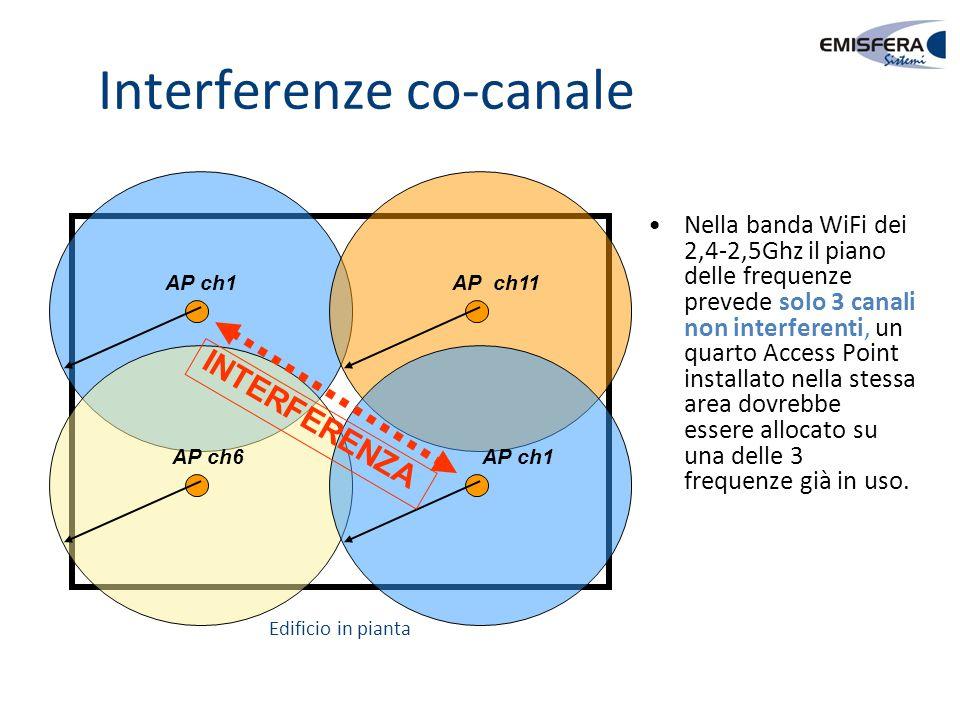 Interferenze co-canale AP ch1 AP ch6 AP ch11 AP ch1 INTERFERENZA Nella banda WiFi dei 2,4-2,5Ghz il piano delle frequenze prevede solo 3 canali non in