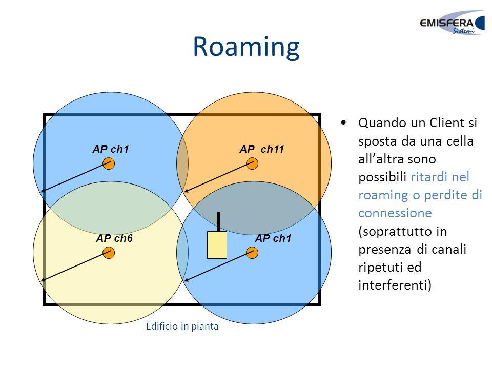 Roaming AP ch1 AP ch6 AP ch11 AP ch1 Quando un Client si sposta da una cella all'altra sono possibili ritardi nel roaming o perdite di connessione (so