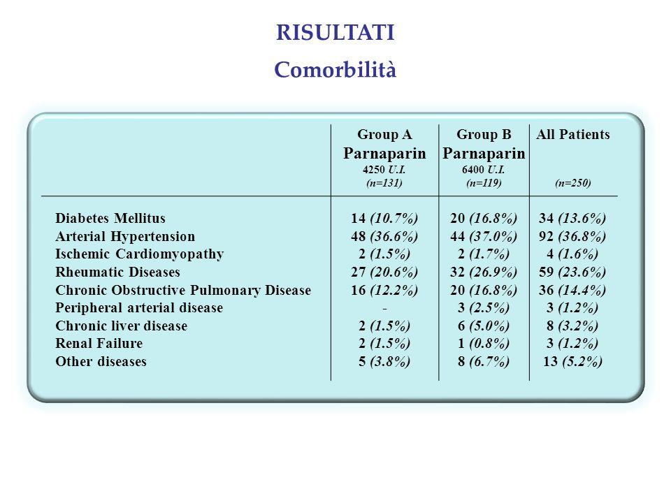 Group A Parnaparin 4250 U.I. Group B Parnaparin 6400 U.I. All Patients (n=131)(n=119)(n=250) Diabetes Mellitus14 (10.7%)20 (16.8%)34 (13.6%) Arterial