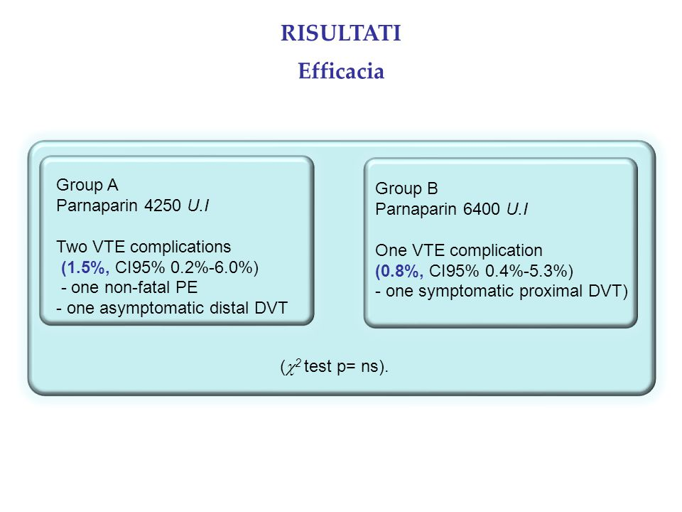 Group A Parnaparin 4250 U.I Two VTE complications (1.5%, CI95% 0.2%-6.0%) - one non-fatal PE - one asymptomatic distal DVT Efficacia (  2 test p= ns).