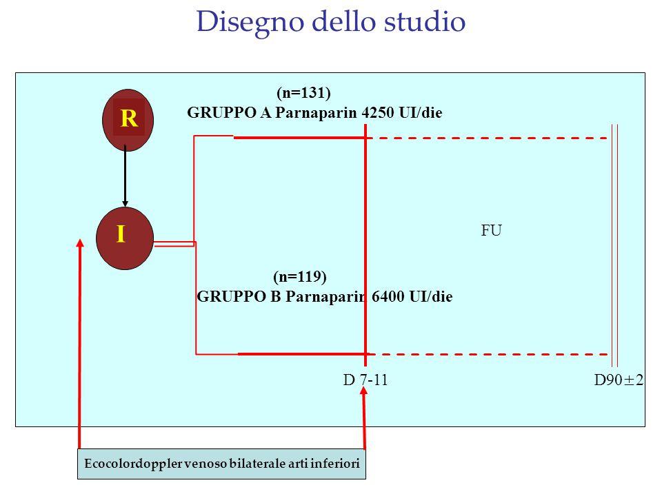 R I (n=131) GRUPPO A Parnaparin 4250 UI/die (n=119) GRUPPO B Parnaparin 6400 UI/die D 7-11 D90±2 FU Ecocolordoppler venoso bilaterale arti inferiori