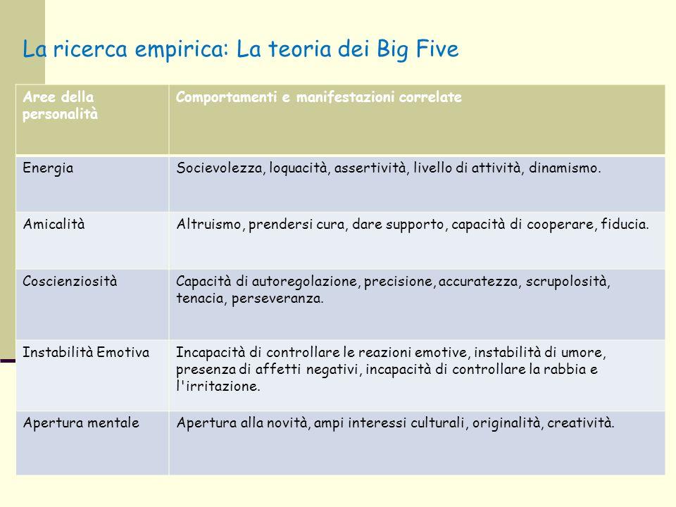 La ricerca empirica: La teoria dei Big Five Aree della personalità Comportamenti e manifestazioni correlate EnergiaSocievolezza, loquacità, assertivit
