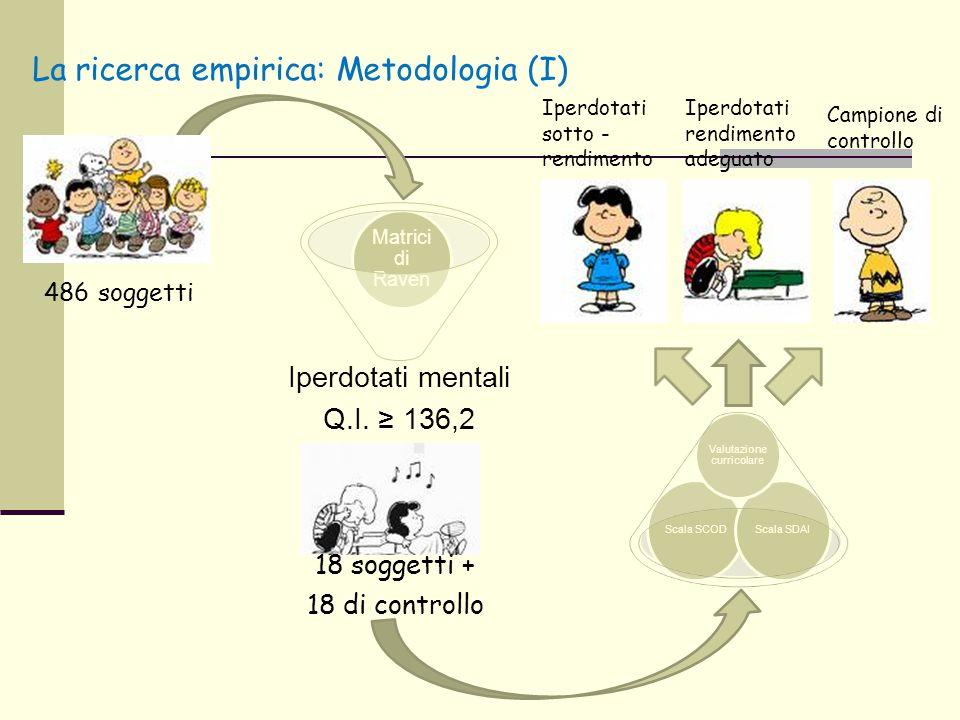 Iperdotati mentali Q.I. ≥ 136,2 Matrici di Raven Scala SCOD Scala SDAI Valutazione curricolare Iperdotati rendimento adeguato Campione di controllo Ip