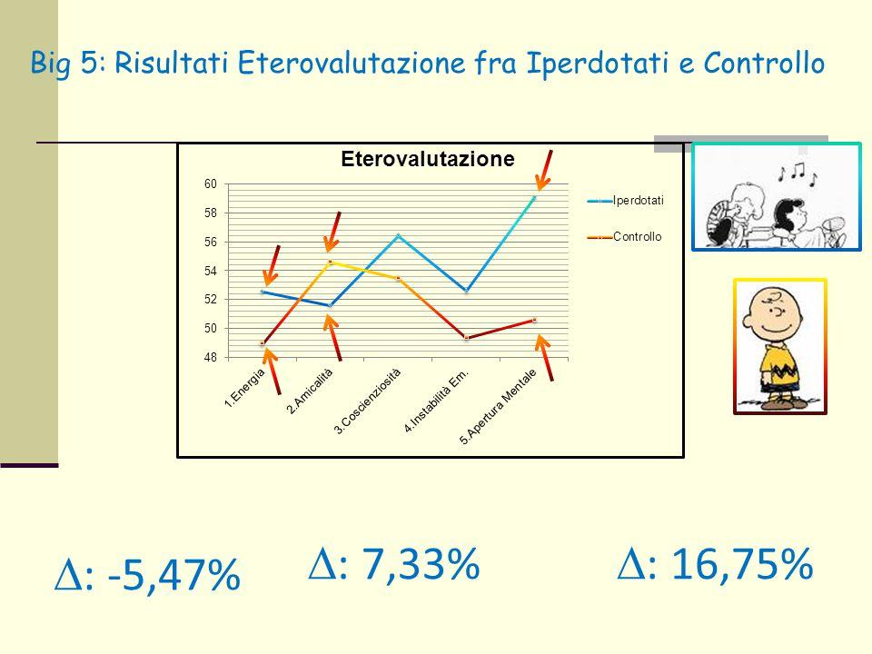 Big 5: Risultati Eterovalutazione fra Iperdotati e Controllo  : 7,33%  : -5,47%  : 16,75%