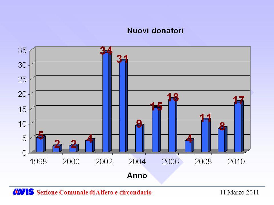 Sezione Comunale di Alfero e circondario 11 Marzo 2011