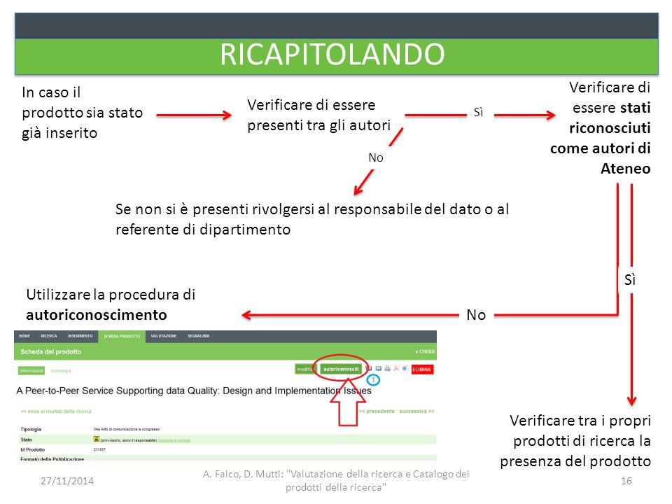 RICAPITOLANDO In caso il prodotto sia stato già inserito Verificare di essere presenti tra gli autori Verificare di essere stati riconosciuti come aut