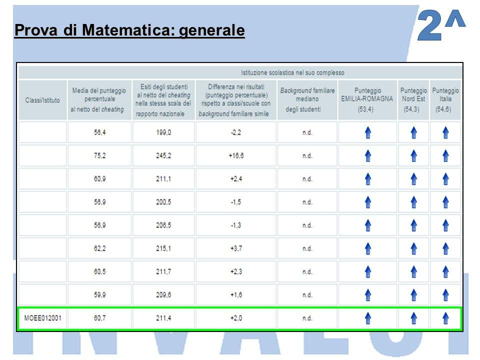 Prova di Matematica: generale
