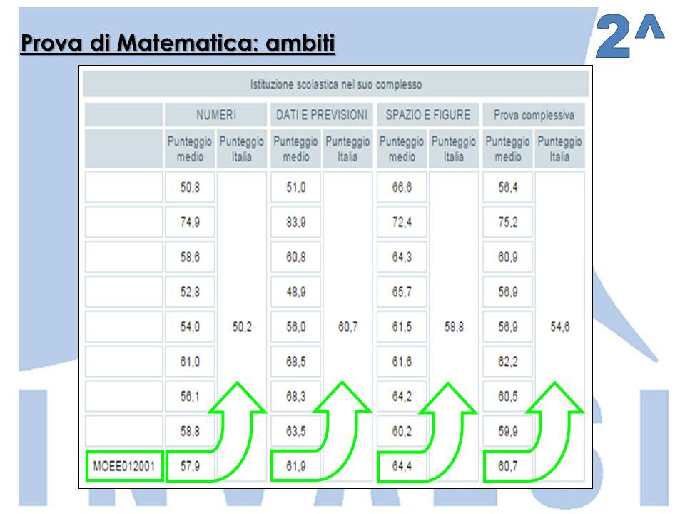 Prova di Matematica: ambiti