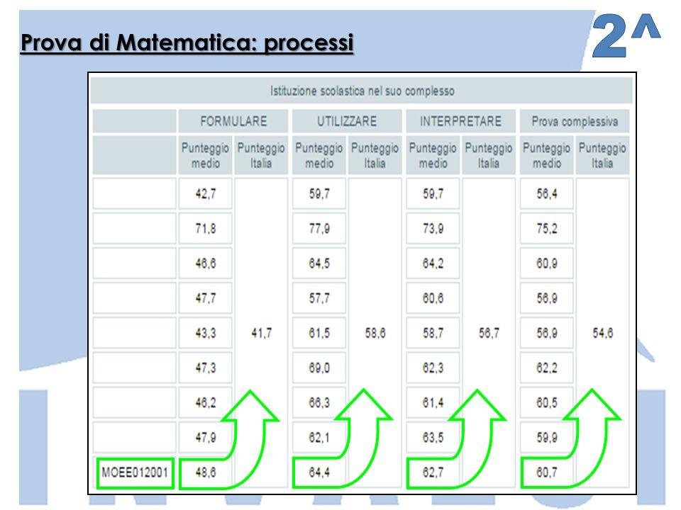 Prova di Matematica: processi