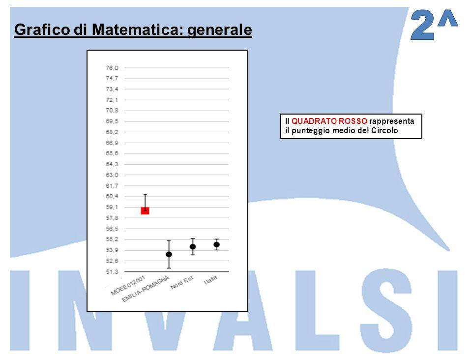 Grafico di Matematica: generale Il QUADRATO ROSSO rappresenta il punteggio medio del Circolo