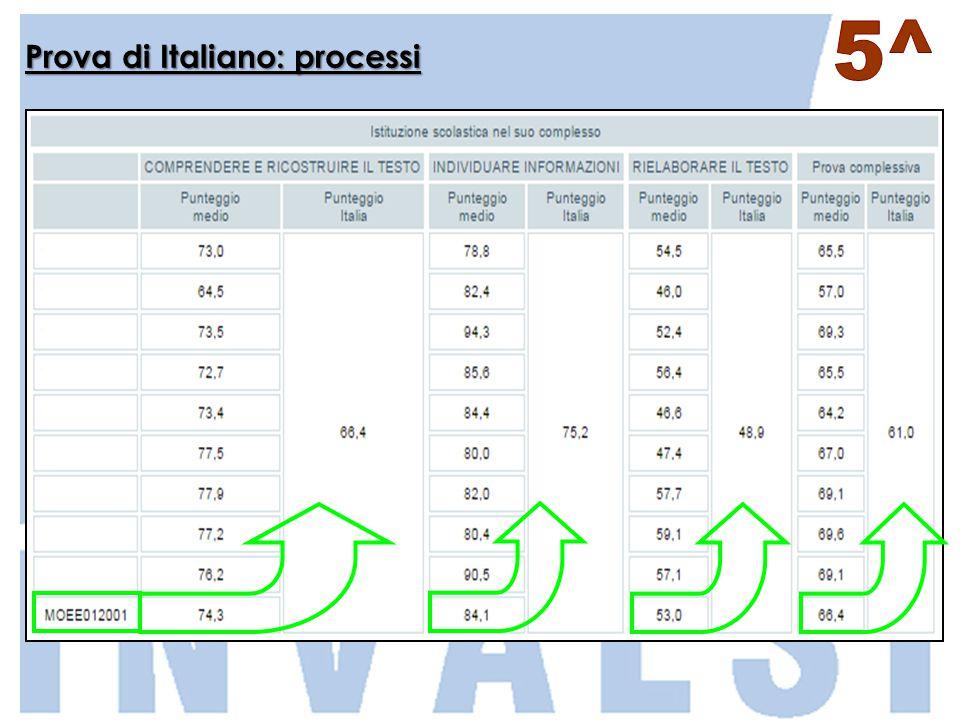 Prova di Italiano: processi