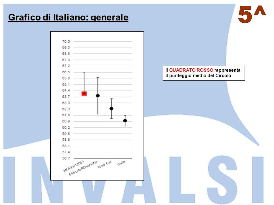 Grafico di Italiano: generale Il QUADRATO ROSSO rappresenta il punteggio medio del Circolo