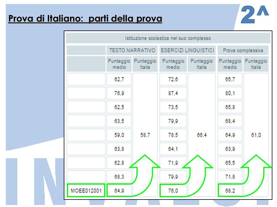 Prova di Italiano: parti della prova