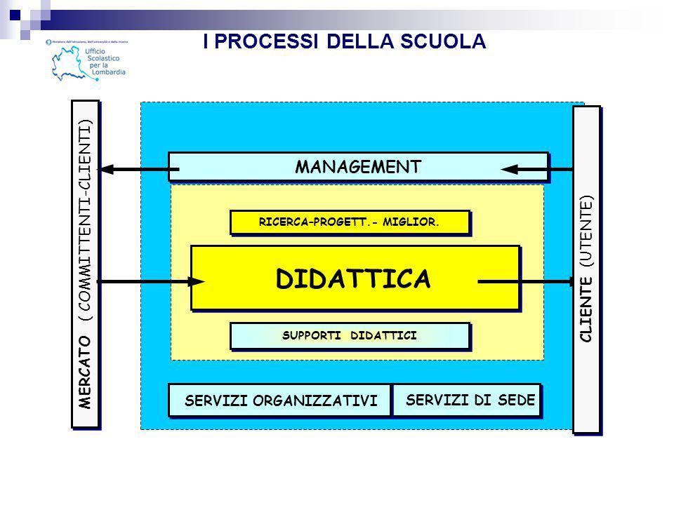  la programmazione comincia con il controllo  la definizione e il raggiungimento degli obiettivi cominciano con la valutazione Controllo e valutazione non stanno in coda al processo, ma ne alimentano la continuità PlanDo CheckAct