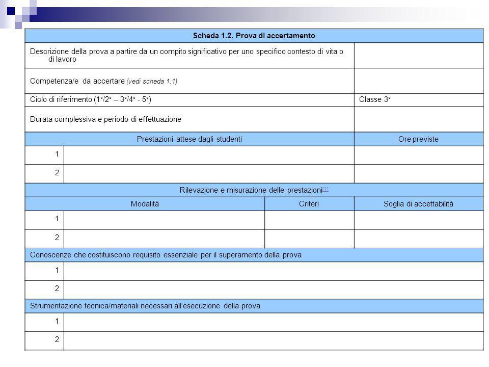 CompetenzeAbilitàPrestazioni osservate (indicatori) CriteriRiferimento alla prova (Item o Prodotti) Punti Griglia di correzione per la misurazione degli esiti