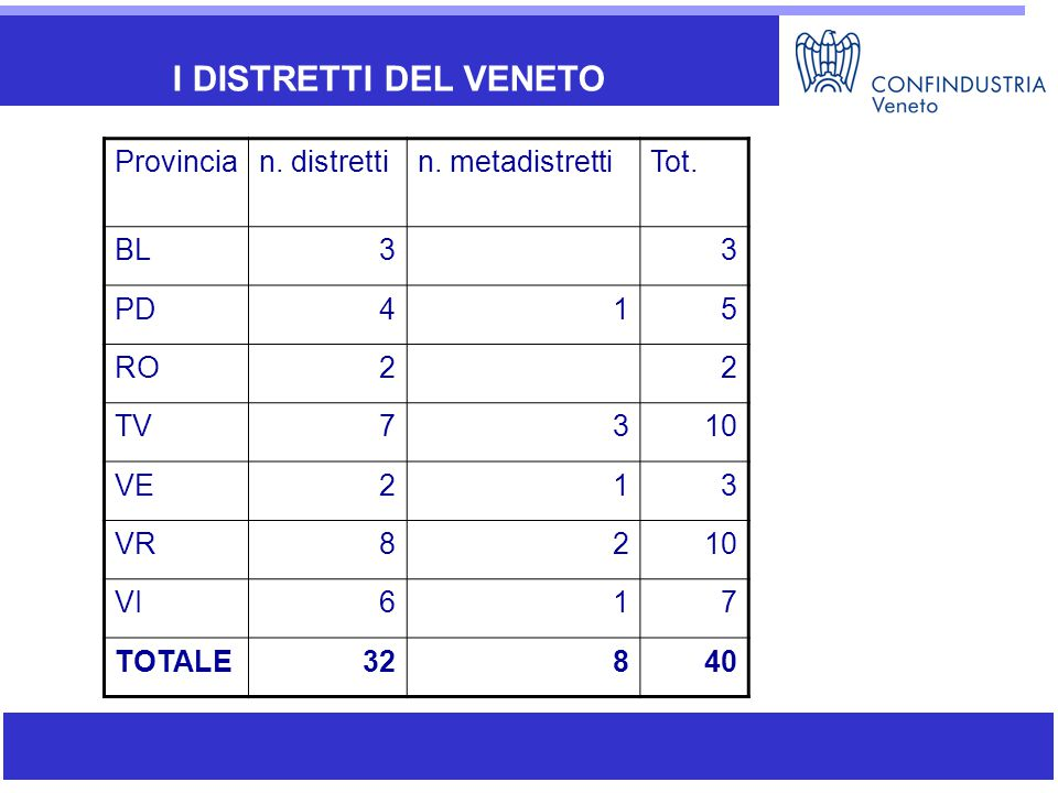I DISTRETTI DEL VENETO Provincian. distrettin. metadistrettiTot. BL33 PD415 RO22 TV7310 VE213 VR8210 VI617 TOTALE32840