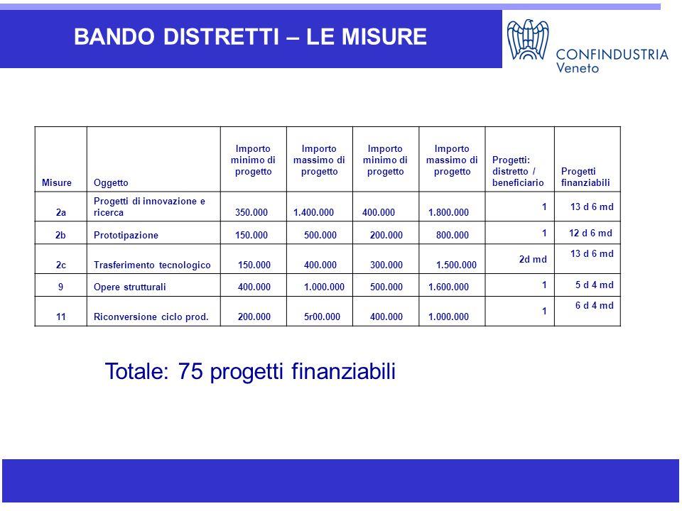 Ambiti di attività di SIAV BANDO DISTRETTI – LE MISURE MisureOggetto Importo minimo di progetto Importo massimo di progetto Importo minimo di progetto