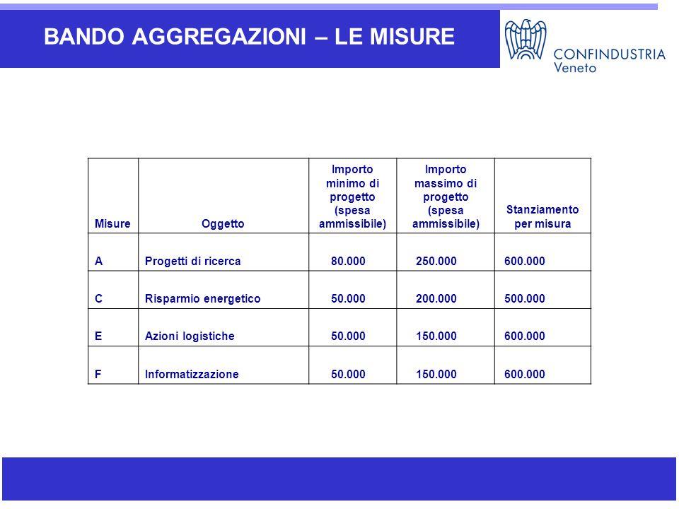 Ambiti di attività di SIAV BANDO AGGREGAZIONI – LE MISURE MisureOggetto Importo minimo di progetto (spesa ammissibile) Importo massimo di progetto (sp