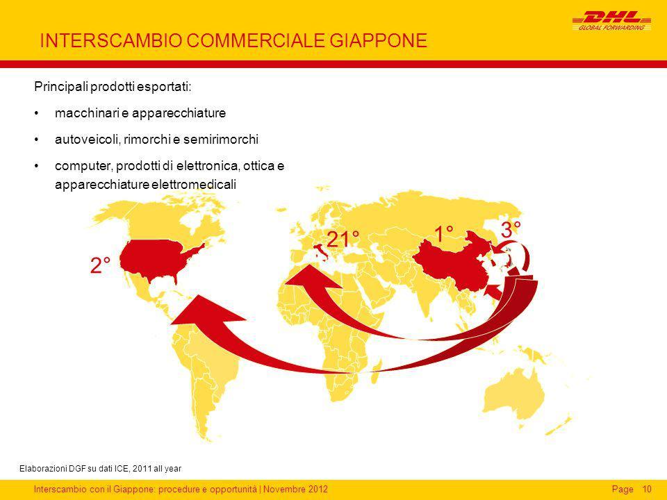 Interscambio con il Giappone: procedure e opportunità | Novembre 2012Page INTERSCAMBIO COMMERCIALE GIAPPONE 10 Elaborazioni DGF su dati ICE, 2011 all