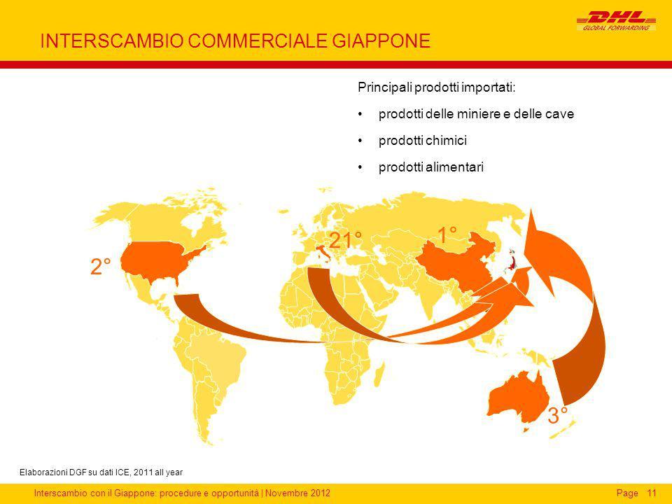 Interscambio con il Giappone: procedure e opportunità | Novembre 2012Page INTERSCAMBIO COMMERCIALE GIAPPONE 11 Principali prodotti importati: prodotti