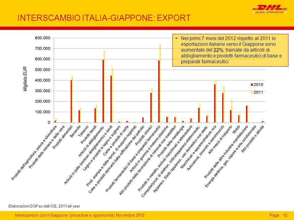 Interscambio con il Giappone: procedure e opportunità | Novembre 2012Page INTERSCAMBIO ITALIA-GIAPPONE: EXPORT 12 22%Nei primi 7 mesi del 2012 rispett