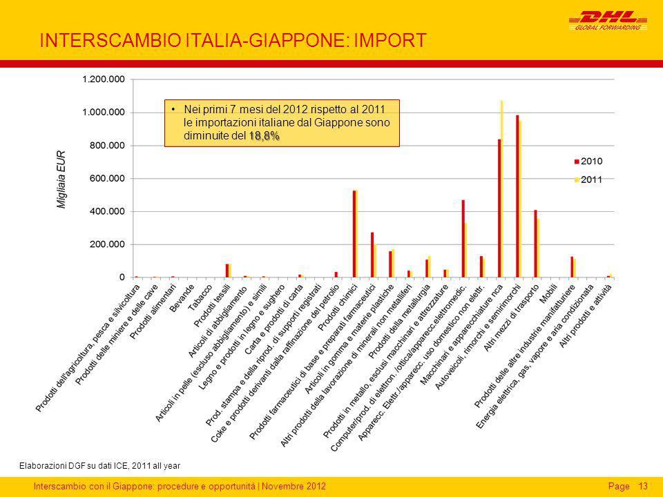 Interscambio con il Giappone: procedure e opportunità | Novembre 2012Page INTERSCAMBIO ITALIA-GIAPPONE: IMPORT 13 18,8%Nei primi 7 mesi del 2012 rispe