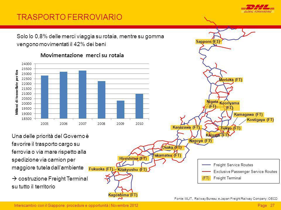 Interscambio con il Giappone: procedure e opportunità | Novembre 2012Page TRASPORTO FERROVIARIO Solo lo 0,8% delle merci viaggia su rotaia, mentre su