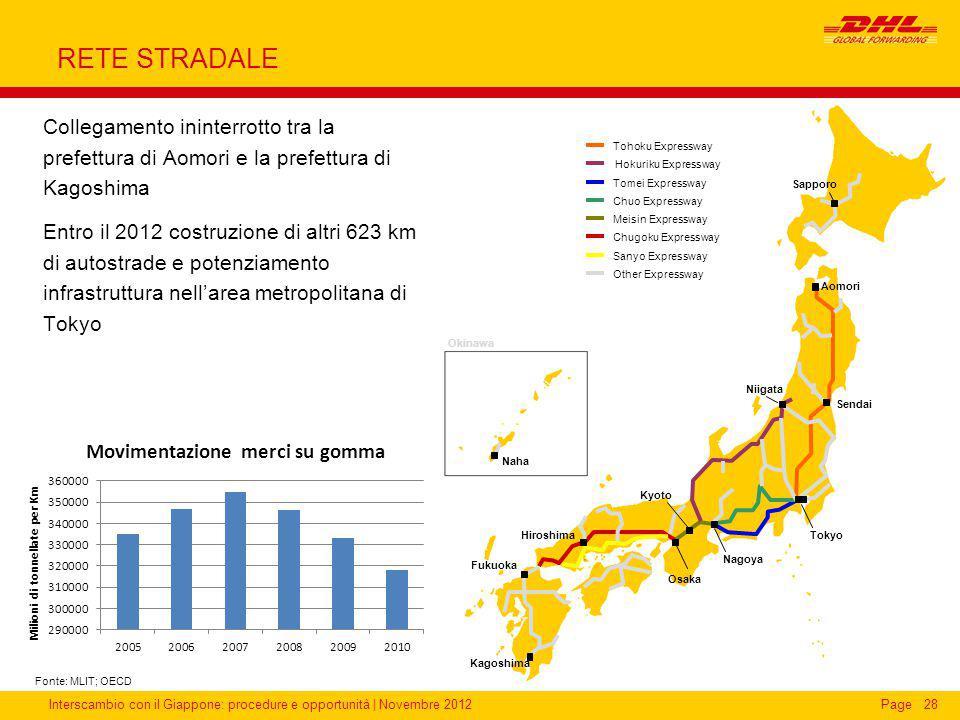 Interscambio con il Giappone: procedure e opportunità | Novembre 2012Page RETE STRADALE Collegamento ininterrotto tra la prefettura di Aomori e la pre