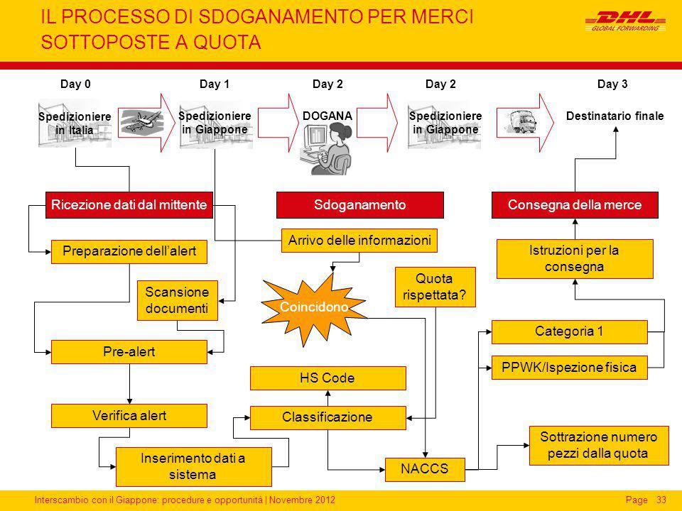 Interscambio con il Giappone: procedure e opportunità | Novembre 2012Page IL PROCESSO DI SDOGANAMENTO PER MERCI SOTTOPOSTE A QUOTA 33 Ricezione dati d