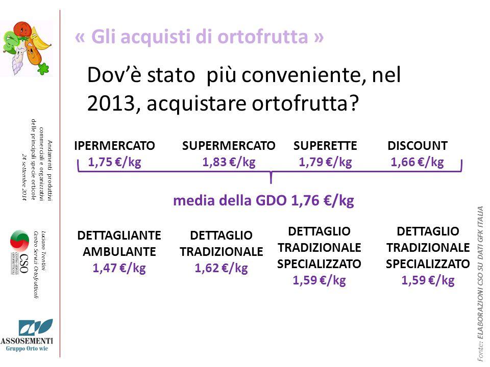 Luciano Trentini Centro Servizi Ortofrutticoli Andamenti produttivi commerciali e organizzativi delle principali specie orticole 24 settembre 2014 Dov'è stato più conveniente, nel 2013, acquistare ortofrutta.