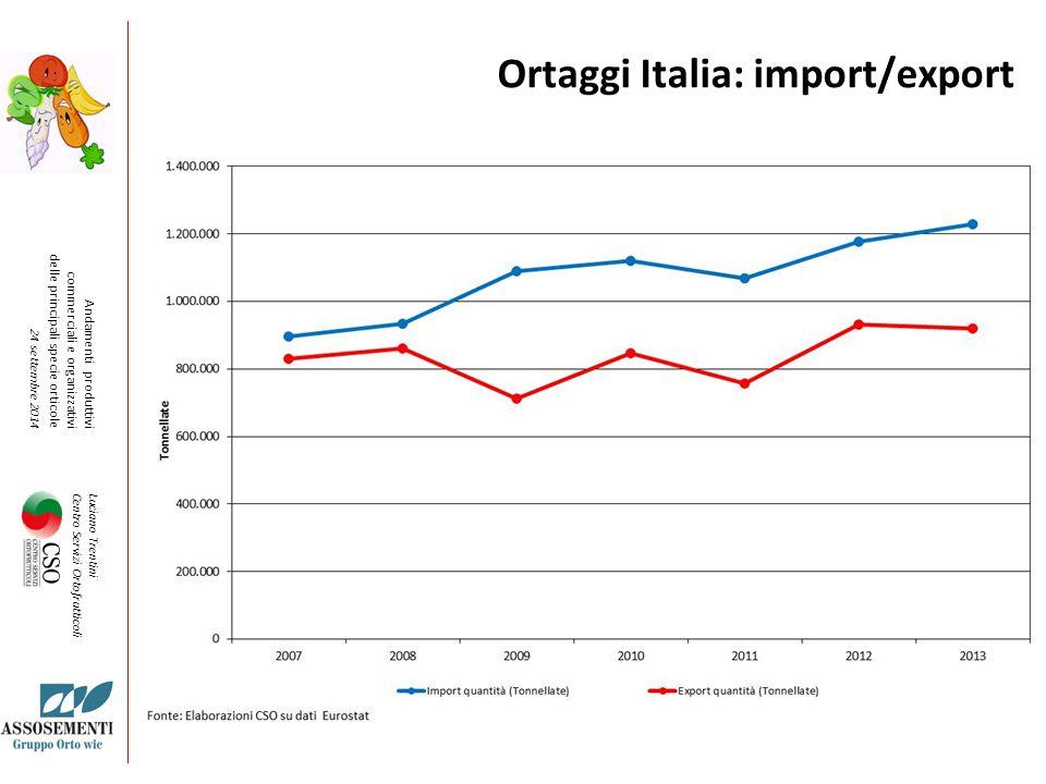 Luciano Trentini Centro Servizi Ortofrutticoli Ortaggi Italia: import/export Andamenti produttivi commerciali e organizzativi delle principali specie orticole 24 settembre 2014