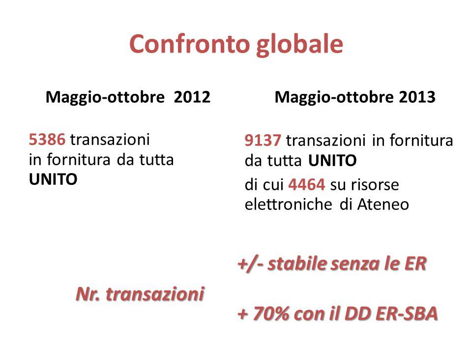 Confronto globale Maggio-ottobre 2012Maggio-ottobre 2013 5386 transazioni in fornitura da tutta UNITO Nr.