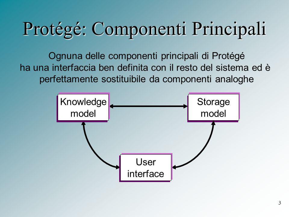 3 Protégé: Componenti Principali Ognuna delle componenti principali di Protégé ha una interfaccia ben definita con il resto del sistema ed è perfettamente sostituibile da componenti analoghe Storage model User interface Knowledge model