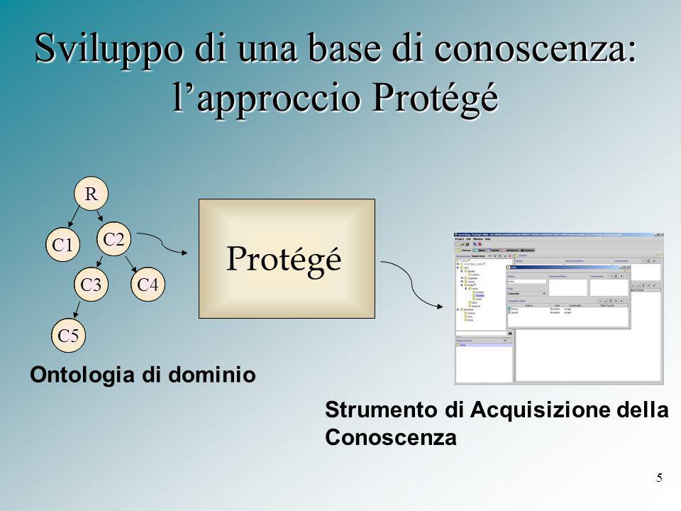 5 Protégé Ontologia di dominio Strumento di Acquisizione della Conoscenza Sviluppo di una base di conoscenza: l'approccio Protégé R C1 C2 C3C4 C5