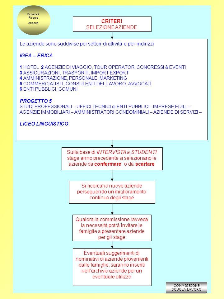 ASSEGNAZIONE delle AZIENDE AGLI INDIRIZZI in base i criteri di selezione aziende vedi scheda 2 PRIMA ASSEGNAZIONE determinazione del numero di aziende dei vari settori per classe proporzionalmente al numero dei suoi componenti, nel rispetto del criterio-guida di diversificare le esperienze lavorative in ciascun gruppo classe Scheda 3 Assegnazione Aziende Alunni ANALISI DELLE INDICAZIONI ESPRESSE DALLE AZIENDE e DAGLI ALUNNI ASSEGNAZIONE DELL'AZIENDA AGLI STUDENTI Sono soddisfatti per primi gli studenti che hanno espresso le preferenze in coerenza con le esigenze nei casi in cui la disponibilità dei posti sia pari o superiore alle richieste del settore, queste sono soddisfatte tenendo conto di quanto detto sopra nei casi in cui la disponibilità dei posti sia inferiore alle richieste del settore, queste sono soddisfatte tenendo conto del criterio-guida e delle altre priorità espresse Le esigenze/preferenze espresse in modo contradditorio sono soddisfatte in via subordinata Il docente di economia aziendale o il docente di area tecnica (P5) comunica le aziende agli studenti e, se del caso, cerca di ottimizzare l'assegnazione anche con cambiamenti concordati con gli allievi e approvati dalla Commissione anche con ricorso a scambi tra classi In ogni caso non è ammessa l'assegnazione di uno studente all'azienda di parenti, affini e conoscenti o comunque suggerite dalle famiglie COMMISSIONE SCUOLA LAVORO