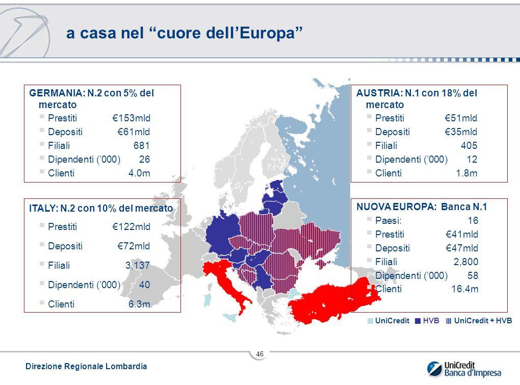 Direzione Regionale Lombardia 46 a casa nel cuore dell'Europa ITALY: N.2 con 10% del mercato  Prestiti €122mld  Depositi €72mld  Filiali 3,137  Dipendenti ('000)40  Clienti 6.3m GERMANIA: N.2 con 5% del mercato  Prestiti €153mld  Depositi €61mld  Filiali 681  Dipendenti ('000)26  Clienti4.0m AUSTRIA: N.1 con 18% del mercato  Prestiti €51mld  Depositi €35mld  Filiali 405  Dipendenti ('000)12  Clienti 1.8m NUOVA EUROPA: Banca N.1  Paesi:16  Prestiti €41mld  Depositi €47mld  Filiali 2,800  Dipendenti ('000)58  Clienti 16.4m UniCreditHVBUniCredit + HVB