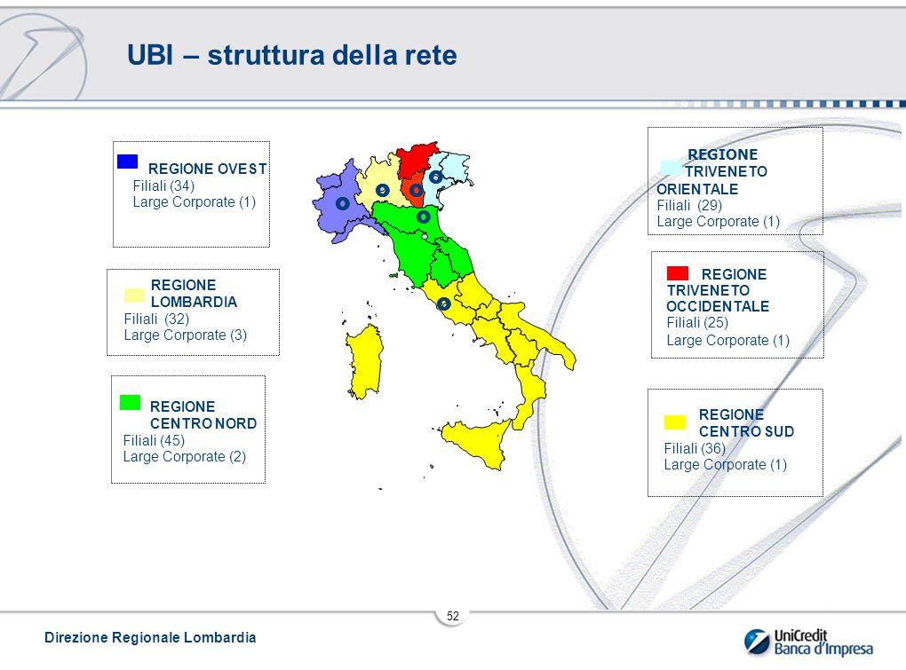 Direzione Regionale Lombardia 52 UBI – struttura della rete REGIONE OVEST Filiali (34) Large Corporate (1) REGIONE TRIVENETO OCCIDENTALE Filiali (25) Large Corporate (1) REGIONE CENTRO NORD Filiali (45) Large Corporate (2) REGIONE CENTRO SUD Filiali (36) Large Corporate (1) REGIONE LOMBARDIA Filiali (32) Large Corporate (3) REGIONE TRIVENETO ORIENTALE Filiali (29) Large Corporate (1)     