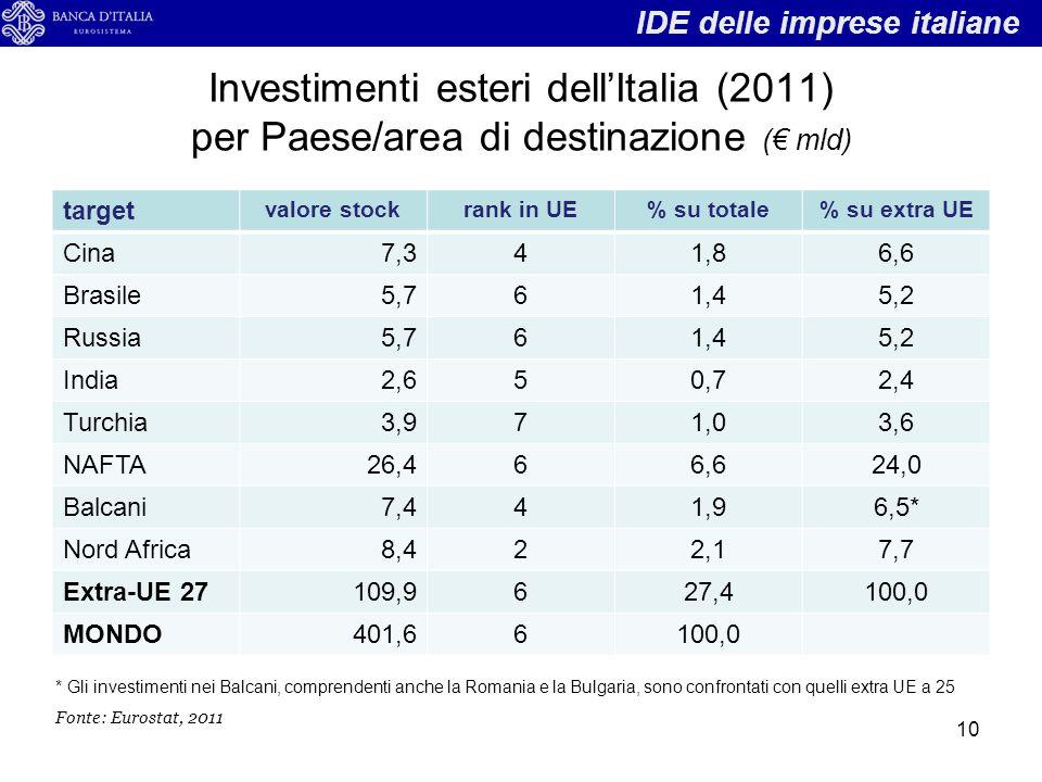 Investimenti esteri dell'Italia (2011) per Paese/area di destinazione (€ mld) target valore stockrank in UE% su totale% su extra UE Cina7,341,86,6 Bra