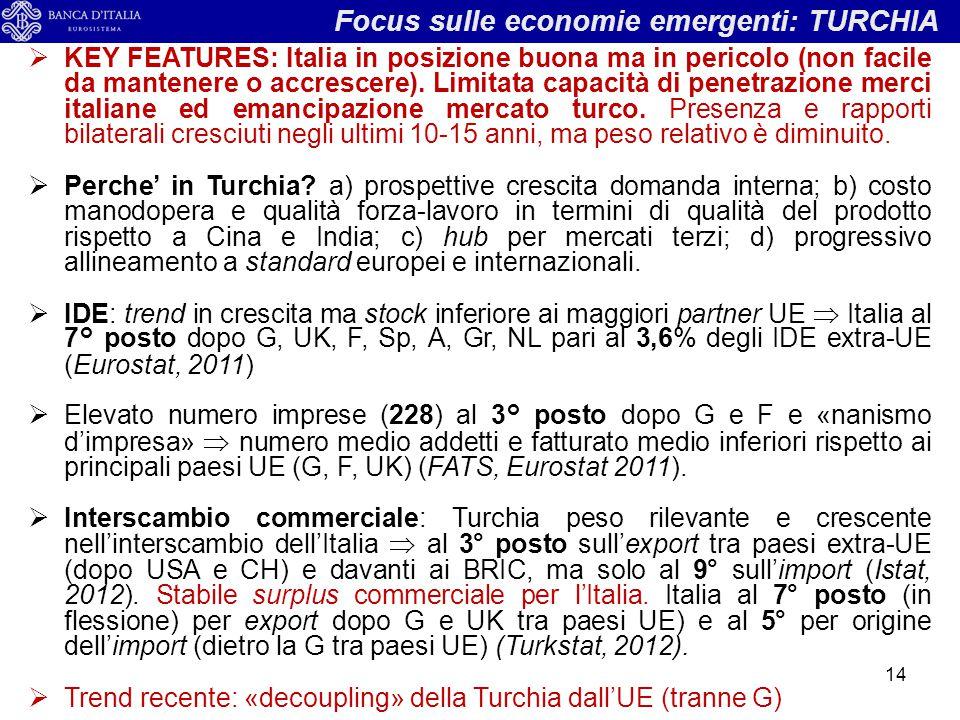 Focus sulle economie emergenti: TURCHIA  KEY FEATURES: Italia in posizione buona ma in pericolo (non facile da mantenere o accrescere). Limitata capa