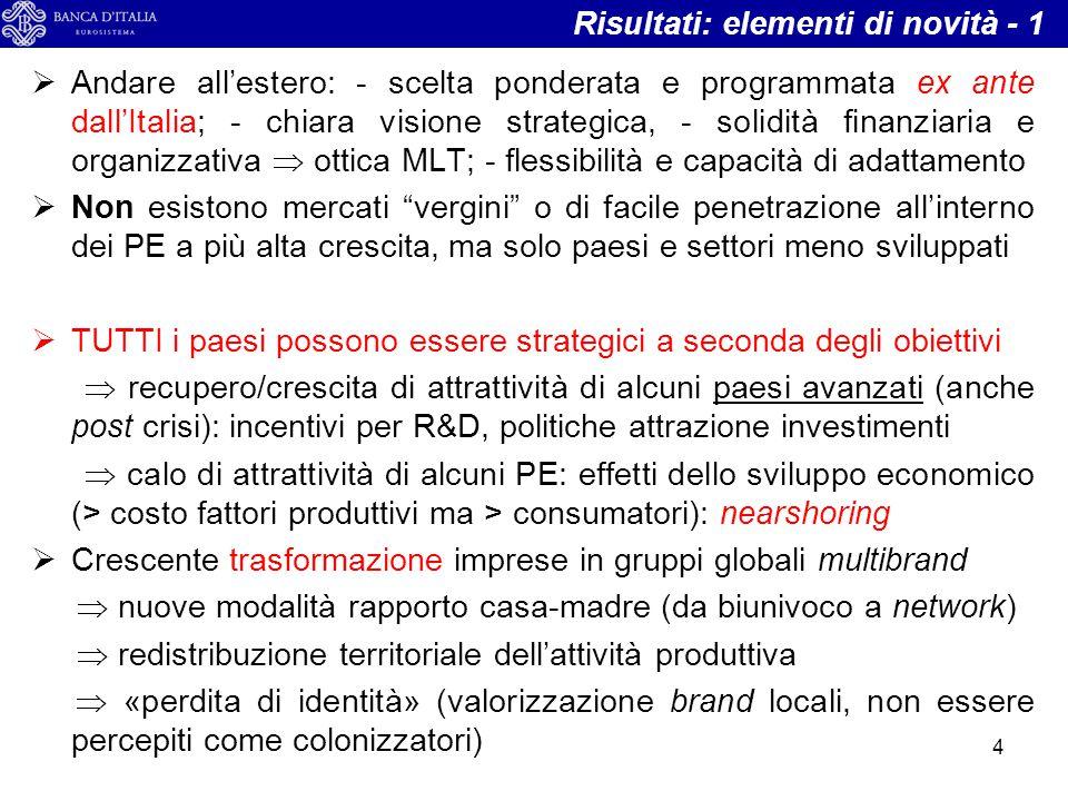  Andare all'estero: - scelta ponderata e programmata ex ante dall'Italia; - chiara visione strategica, - solidità finanziaria e organizzativa  ottic