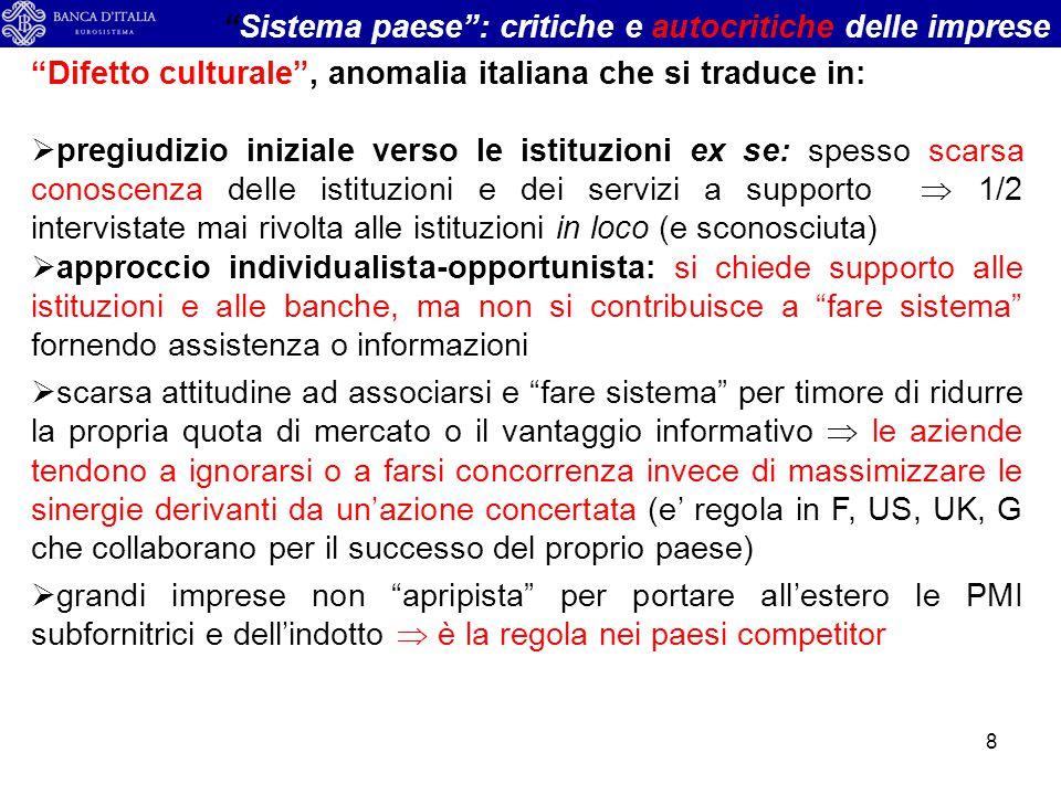 Interscambio dell'Italia (2012) con Paesi/Aree di destinazione (€ mld) export%1%1 %2%2 import%1%1 %2%2 tot.