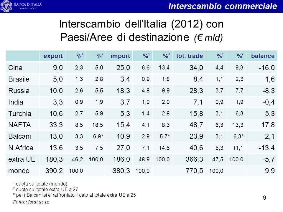 Investimenti esteri dell'Italia (2011) per Paese/area di destinazione (€ mld) target valore stockrank in UE% su totale% su extra UE Cina7,341,86,6 Brasile5,761,45,2 Russia5,761,45,2 India2,650,72,4 Turchia3,971,03,6 NAFTA26,466,624,0 Balcani7,441,96,5* Nord Africa8,422,17,7 Extra-UE 27109,9627,4100,0 MONDO401,66100,0 10 IDE delle imprese italiane * Gli investimenti nei Balcani, comprendenti anche la Romania e la Bulgaria, sono confrontati con quelli extra UE a 25 Fonte: Eurostat, 2011