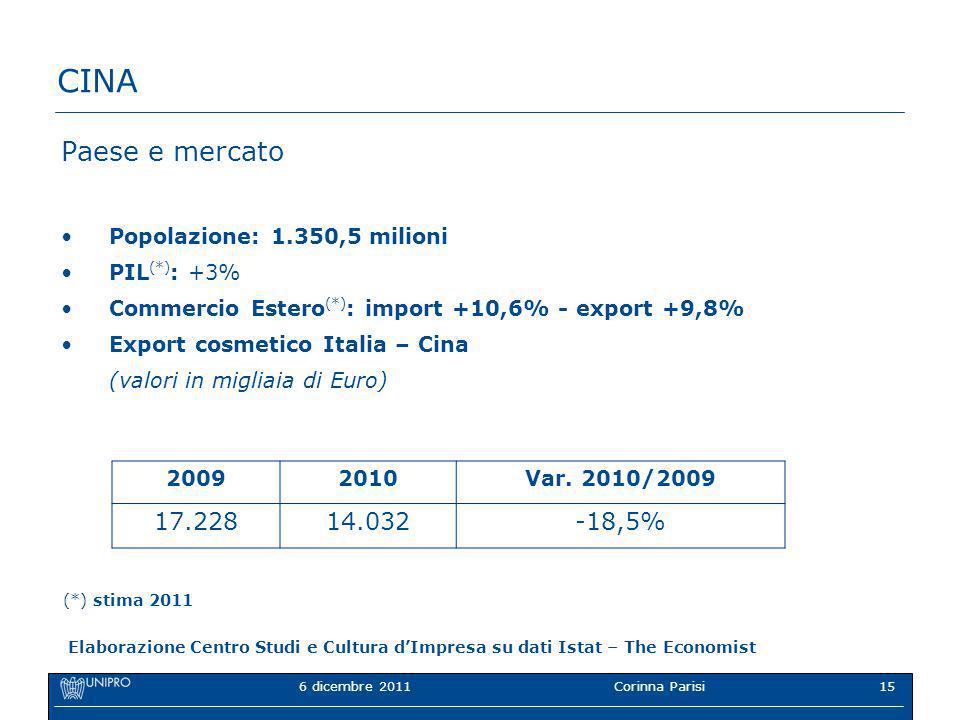 6 dicembre 2011Corinna Parisi15 CINA Paese e mercato Popolazione: 1.350,5 milioni PIL (*) : +3% Commercio Estero (*) : import +10,6% - export +9,8% Export cosmetico Italia – Cina (valori in migliaia di Euro) 20092010Var.